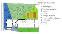 distribuzione esterna funzionale